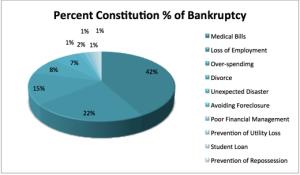 Percent of Bankruptcy
